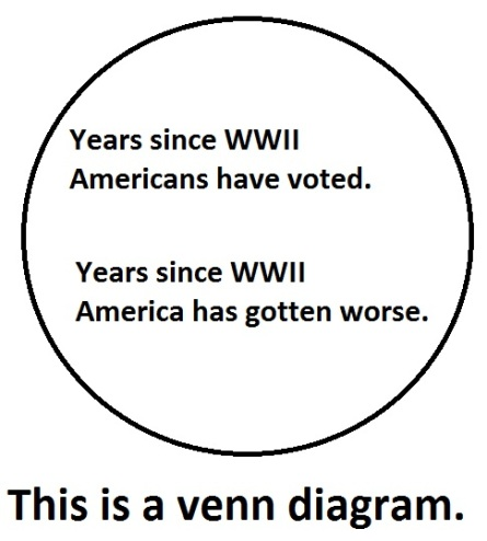 "Picture of a circle with the words inside it, ""Years since WWII Americans have voted. Years since WWII America has gotten worse,"" with the caption, ""This is a Venn Diagram."