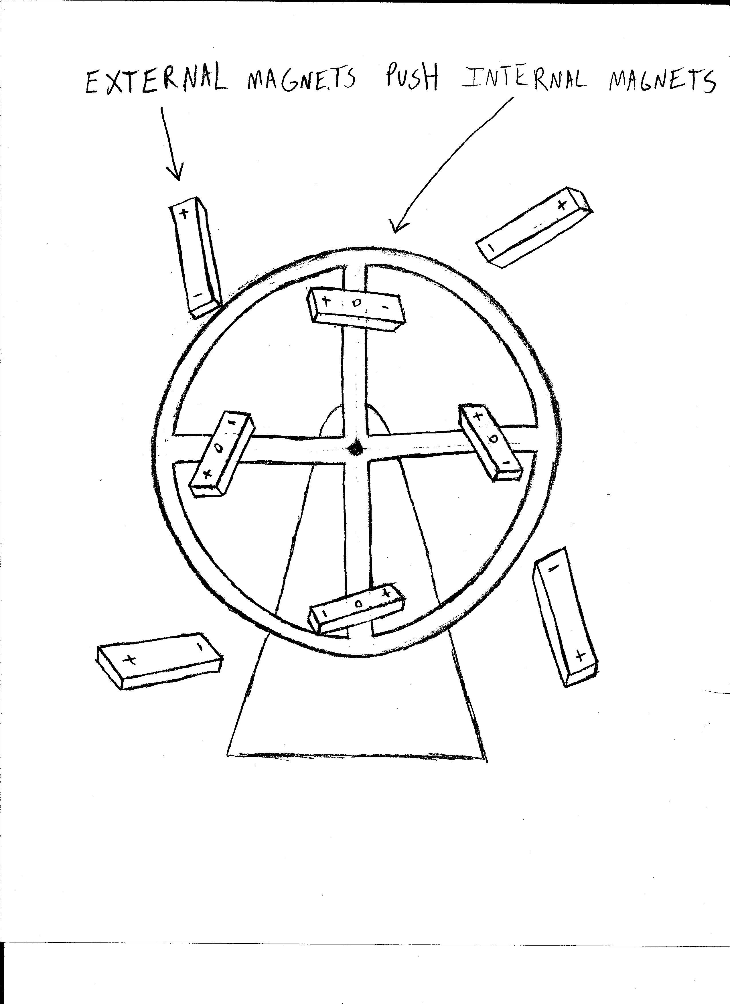 perpetual motion magnet machine