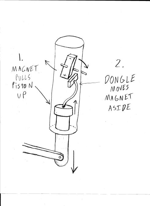 Design for a perpetual motion machine with a piston that is pulled up by a magnet. The piston has a dongle that pushes the magnet away when the piston gets close, causing it to fall to its starting point.